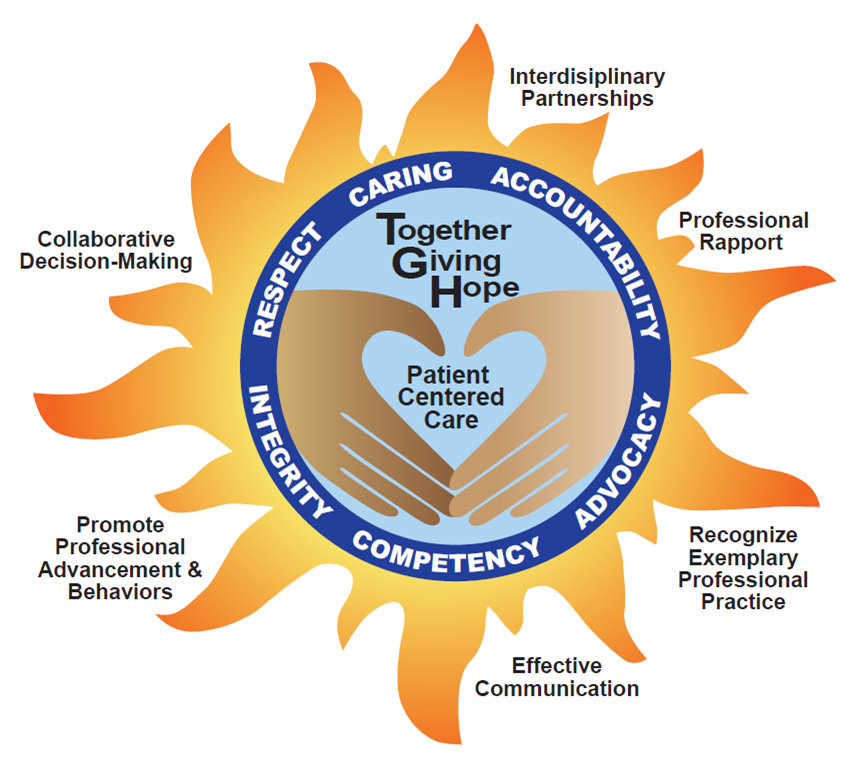 the practice of nursing Nurses practice in a wide range of settings, from hospitals to visiting people in  their homes and caring for them in schools to.