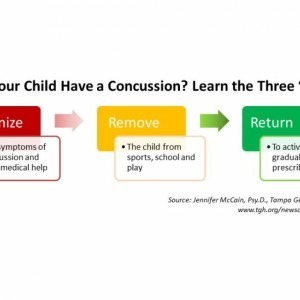 "Flow chart demonstrating the three ""R's"" of having a concussion"